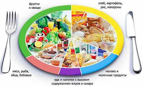 диета 5 при панкреатите рецепты блюд салат