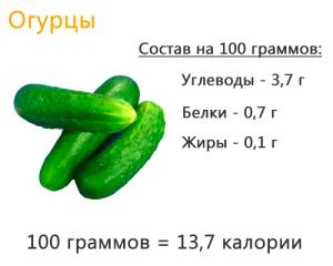 svezhie-ogurtsy-sostav